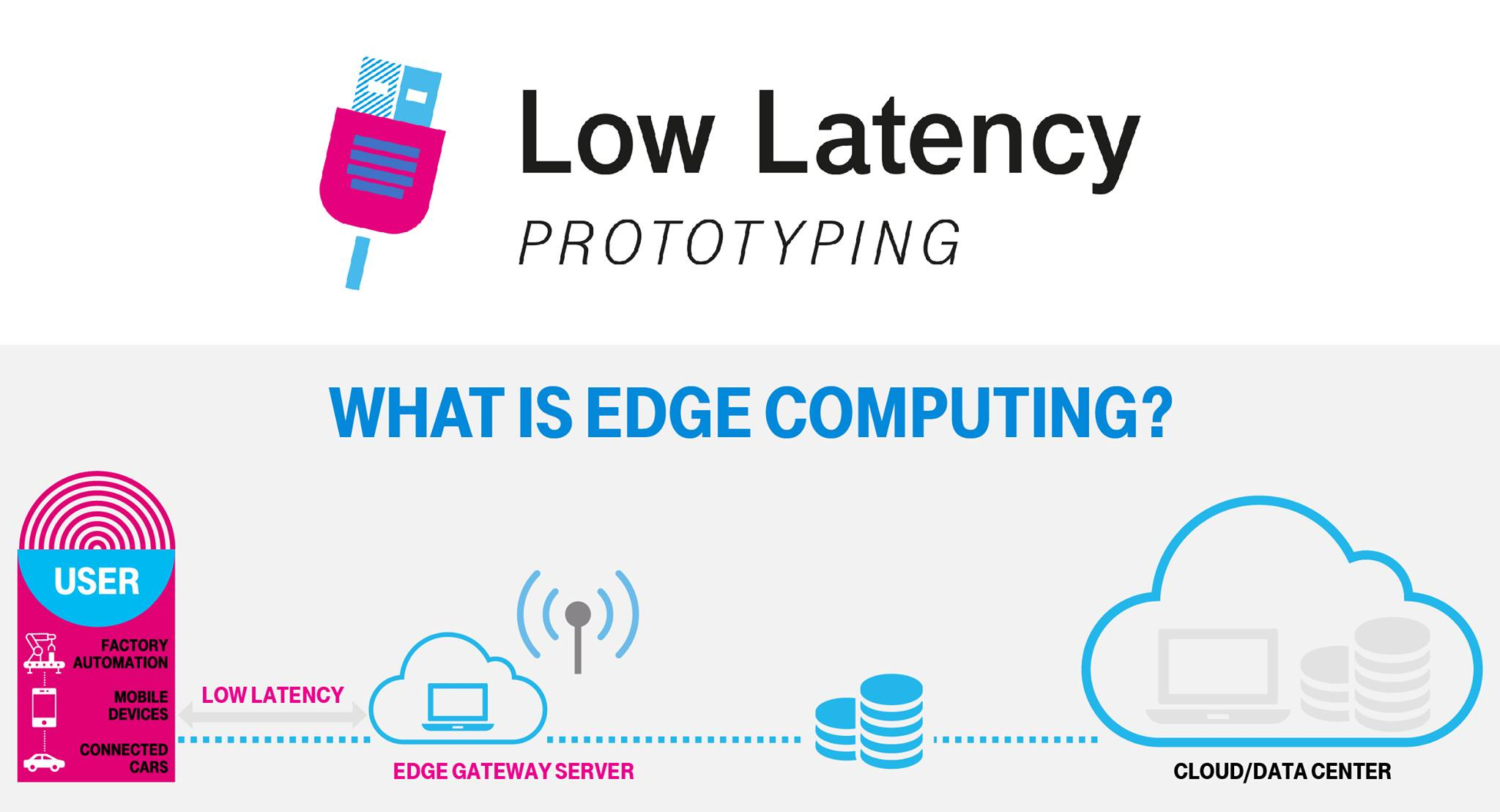 , Apply For Hub:raum Low Latency Prototyping Program: Edge Computing and 5G Technology