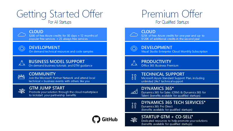, Microsoft: Azure Credits For Qualified B2B Startups