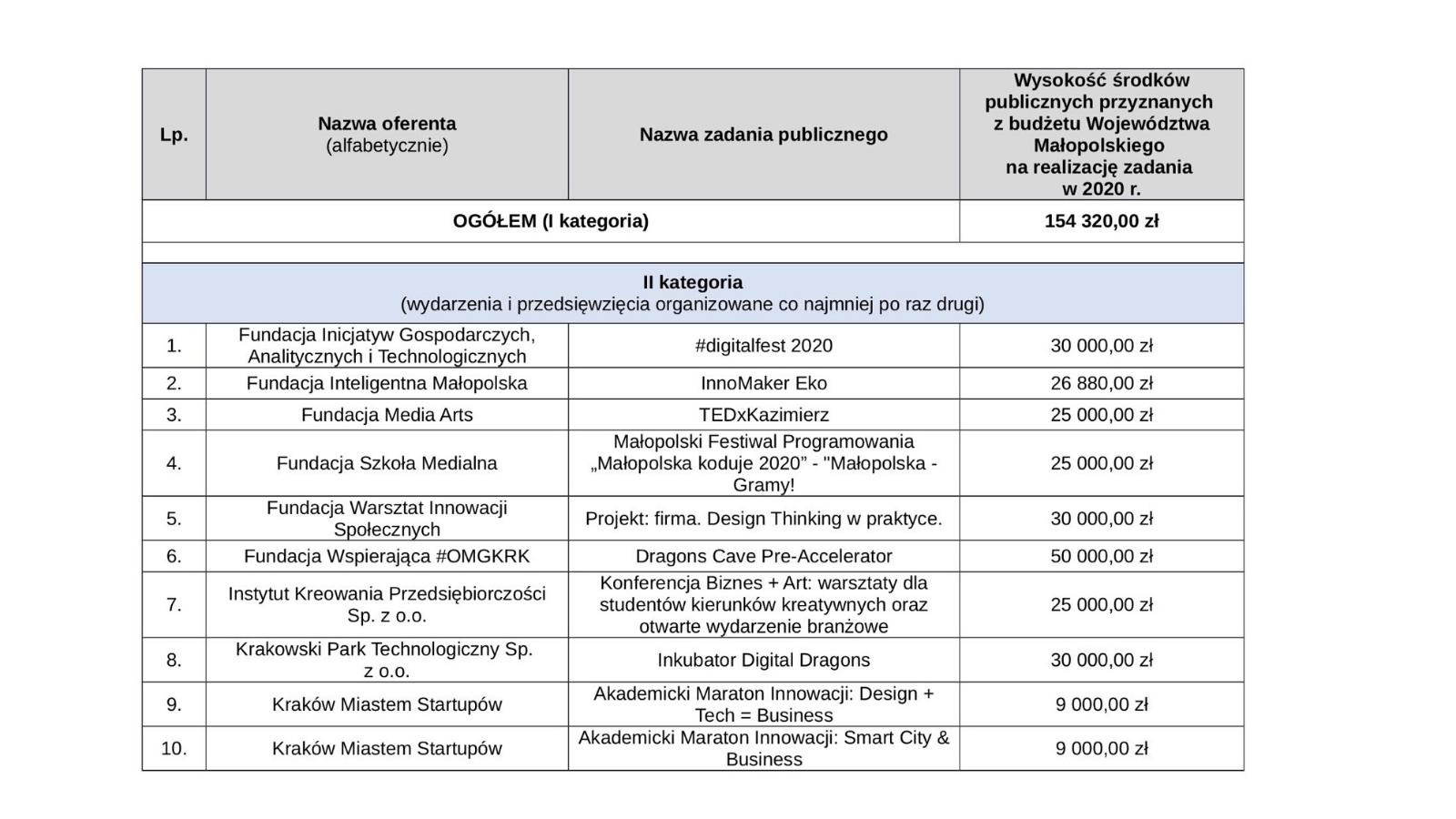 , Małopolska Grant Results Announced: 500 000pln Into The Ecosystem