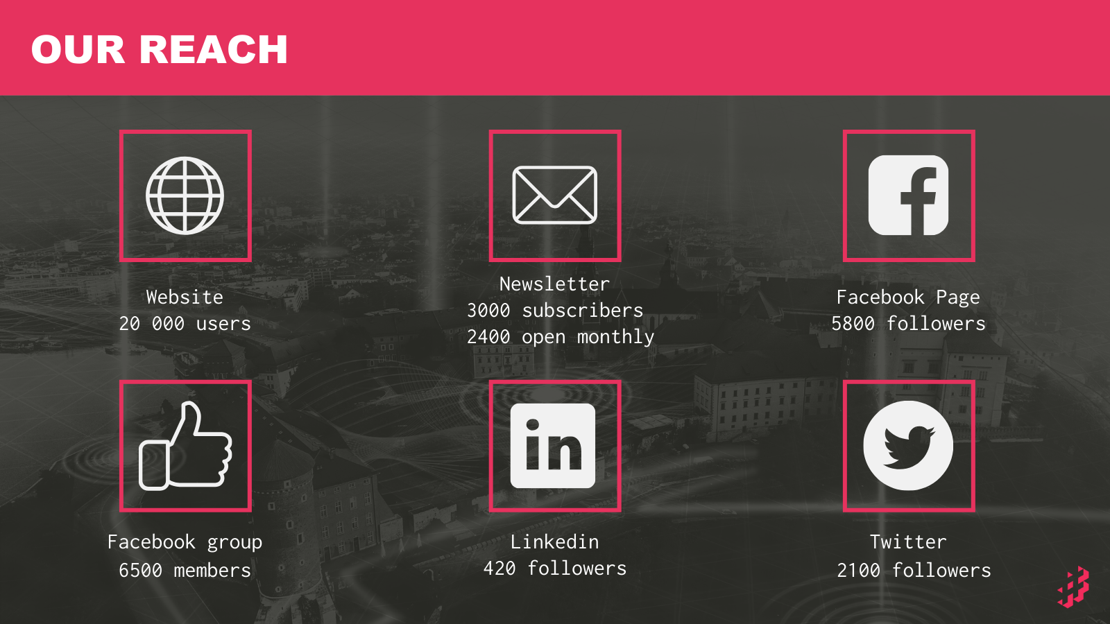 Community Membership with the Foundation Supporting #OMGKRK, Scaleup Membership: How It Works